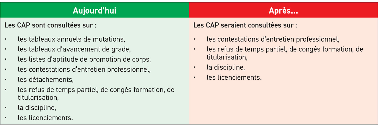 Les CAP avant et après le projet de réforme