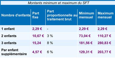 Montant minimum et maximum du supplément familial de traitement