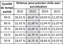 Quotité de temps partiel et retenue pour pension civile avec surcotisation