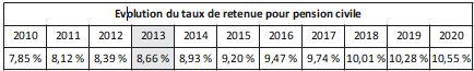 Evolution du taux de retenue pour pension civile